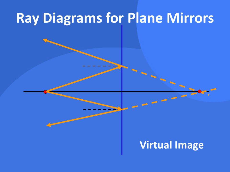 Ray Diagrams for Plane Mirrors Virtual Image