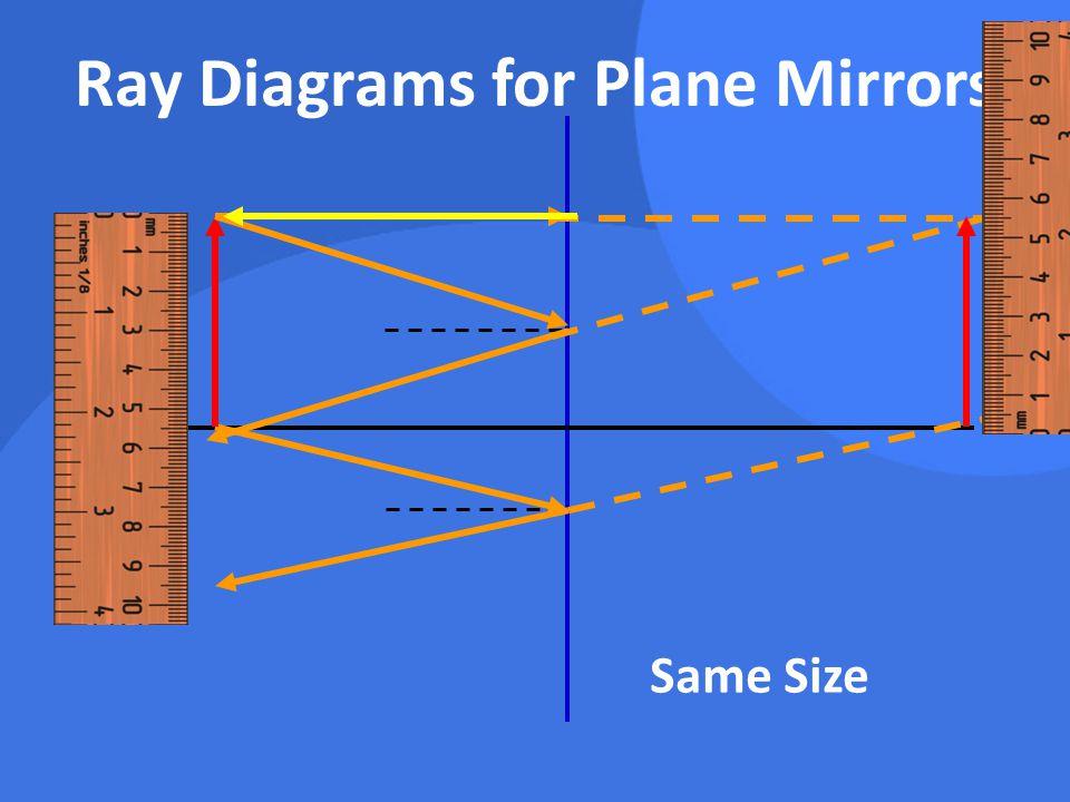Ray Diagrams for Plane Mirrors Same Size