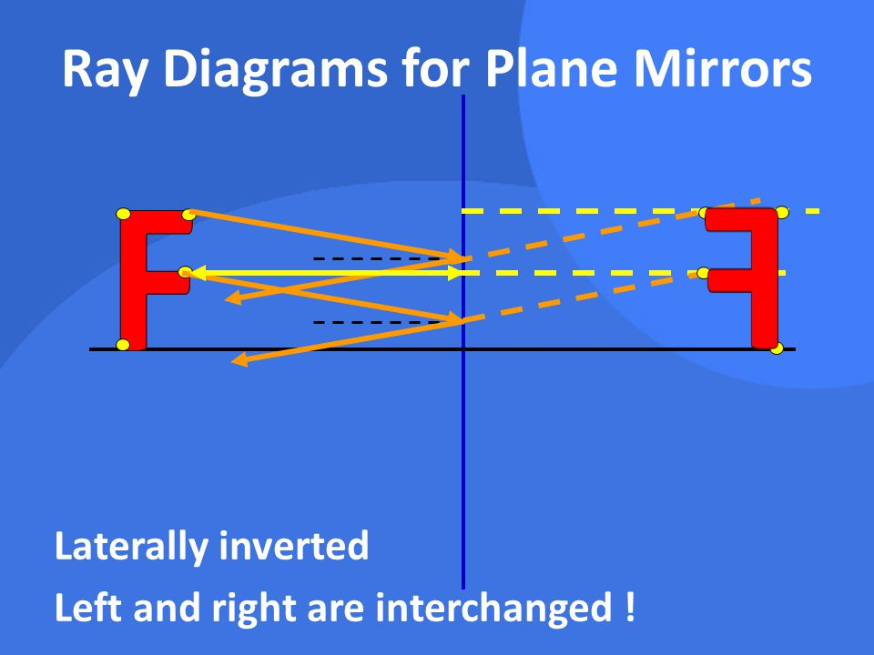 Laterally inverted Left and right are interchanged !