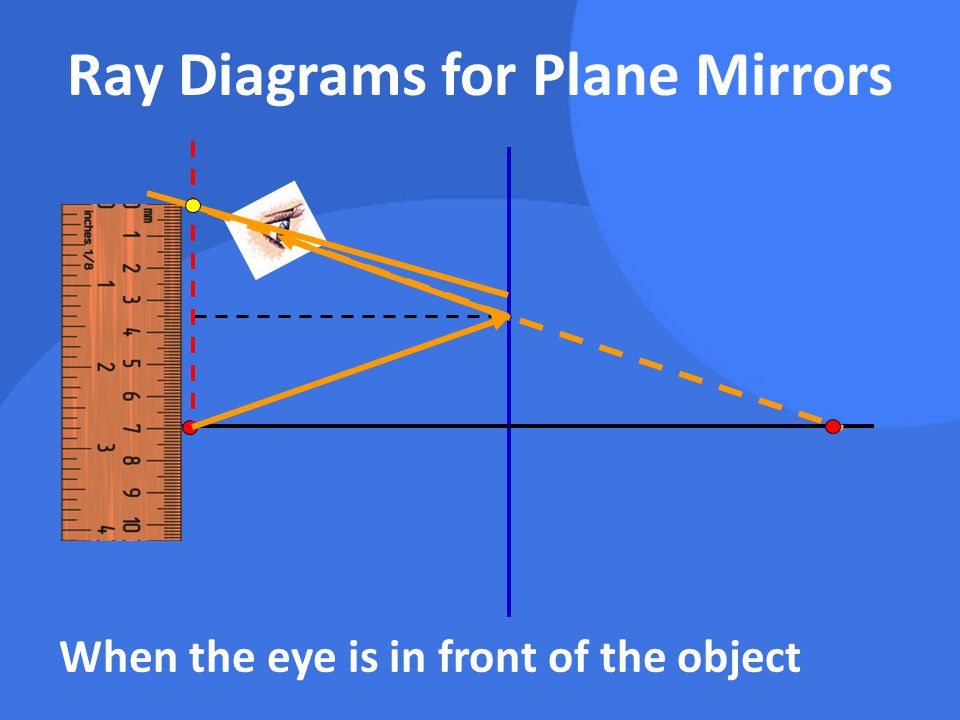 Ray Diagrams for Plane Mirrors When the eye is in front of the object
