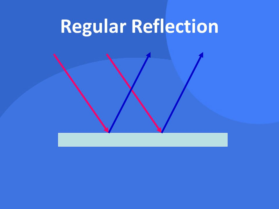 Types of Reflection Irregular Reflection –a.k.a.