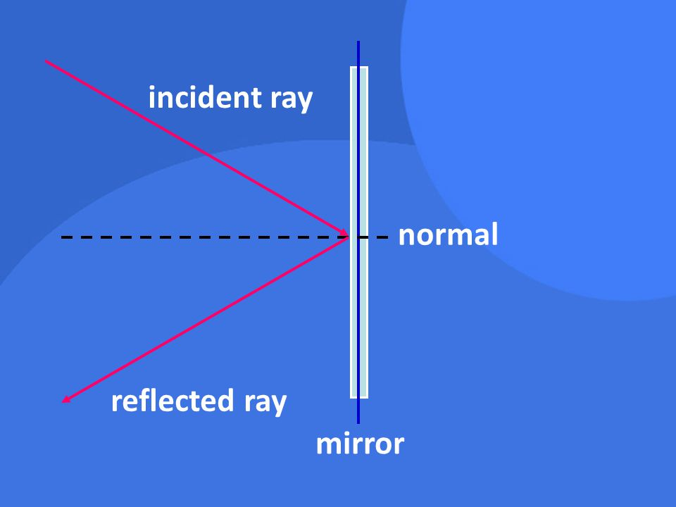 Important Terms Angle of incidence –Angle between the normal and the incident ray Angle of reflection –Angle between the normal and the reflected ray