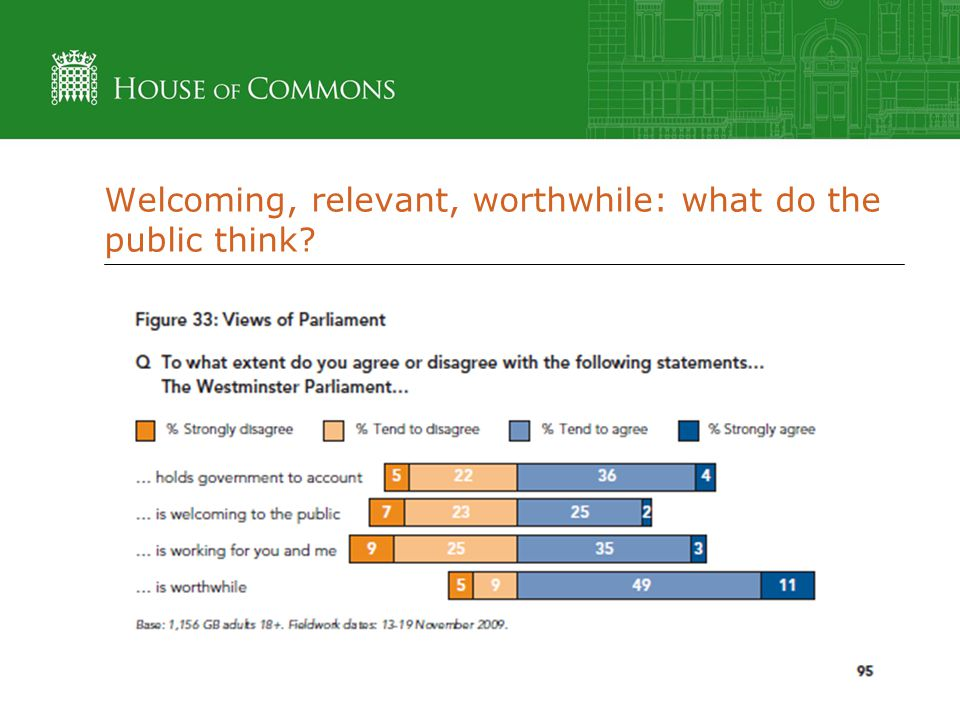 Welcoming, relevant, worthwhile: what do the public think