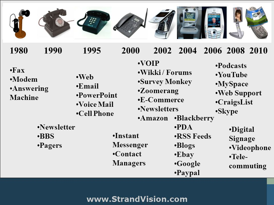 StrandVision Make the Wait Worthwhile™ www.StrandVision.com 4 198019901995200020022004200620082010 Fax Modem Answering Machine Newsletter BBS Pagers Web Email PowerPoint Voice Mail Cell Phone Instant Messenger Contact Managers VOIP Wikki / Forums Survey Monkey Zoomerang E-Commerce Newsletters Amazon Blackberry PDA RSS Feeds Blogs Ebay Google Paypal Podcasts YouTube MySpace Web Support CraigsList Skype Digital Signage Videophone Tele- commuting