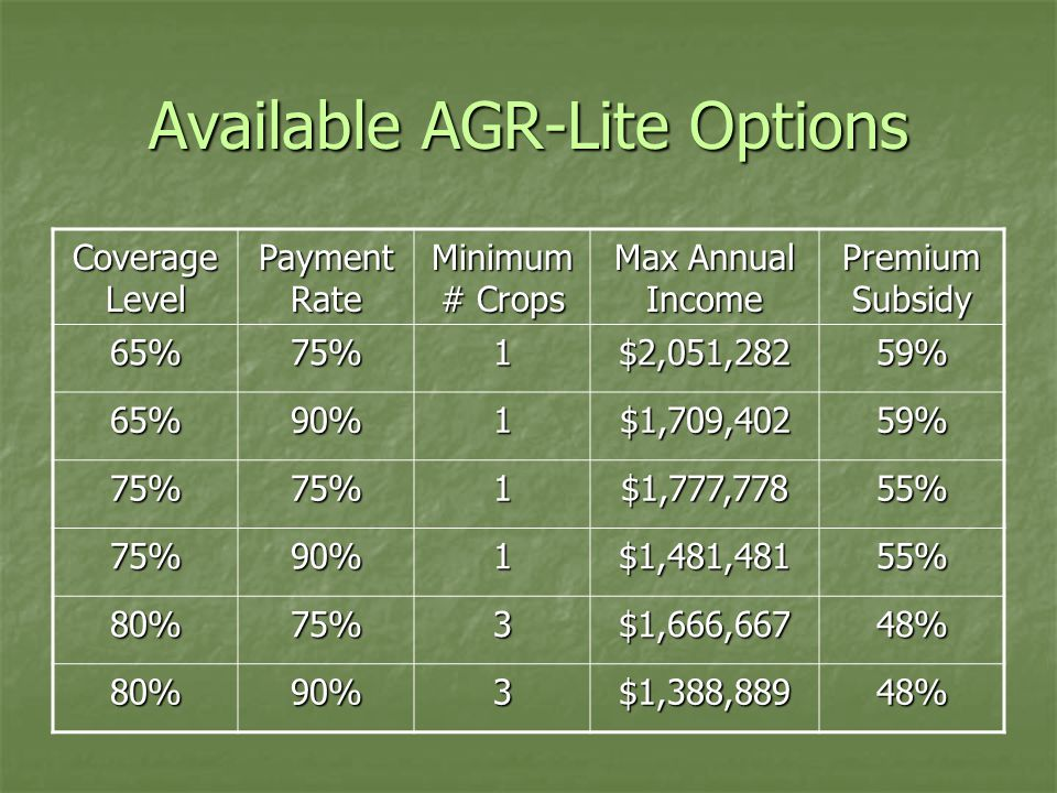 Available AGR-Lite Options Coverage Level Payment Rate Minimum # Crops Max Annual Income Premium Subsidy 65%75%1$2,051,28259% 65%90%1$1,709,40259% 75%75%1$1,777,77855% 75%90%1$1,481,48155% 80%75%3$1,666,66748% 80%90%3$1,388,88948%