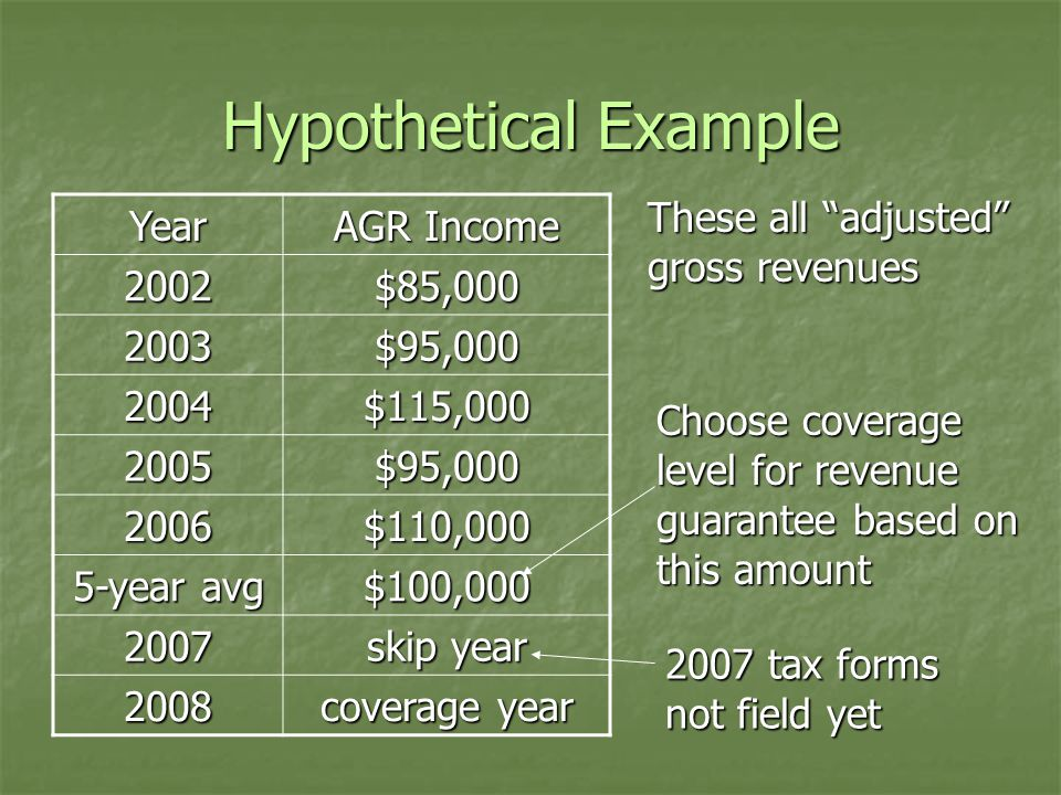 Hypothetical Example Year AGR Income 2002$85,000 2003$95,000 2004$115,000 2005$95,000 2006$110,000 5-year avg $100,000 2007 skip year 2008 coverage year These all adjusted gross revenues 2007 tax forms not field yet Choose coverage level for revenue guarantee based on this amount