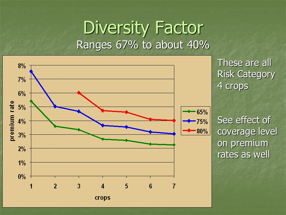 Diversity Factor Ranges 67% to about 40% These are all Risk Category 4 crops See effect of coverage level on premium rates as well