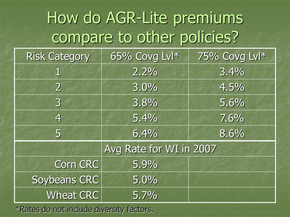 How do AGR-Lite premiums compare to other policies.