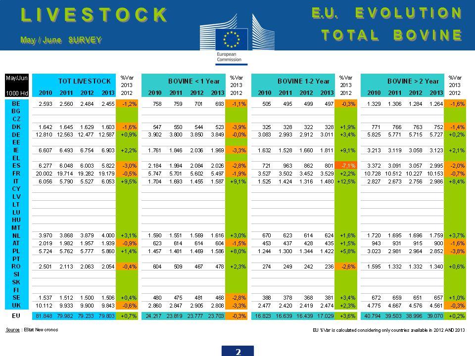 23 EU exports of beef and live animals (1): Trade figures (COMEXT – tonnes cwe) Destinations T R A D E E.U.