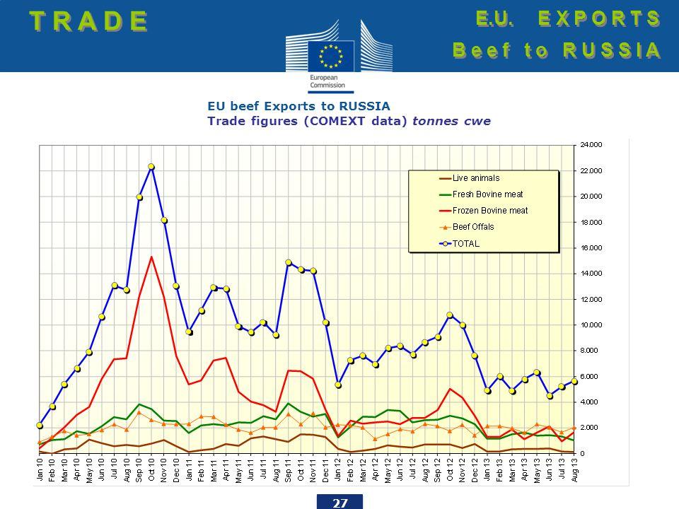 27 EU beef Exports to RUSSIA Trade figures (COMEXT data) tonnes cwe T R A D E E.U.