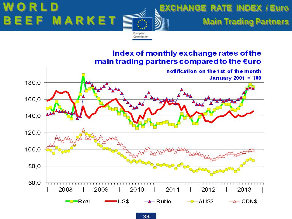 33 W O R L D B E E F M A R K E T W O R L D B E E F M A R K E T EXCHANGE RATE INDEX / Euro Main Trading Partners EXCHANGE RATE INDEX / Euro Main Trading Partners