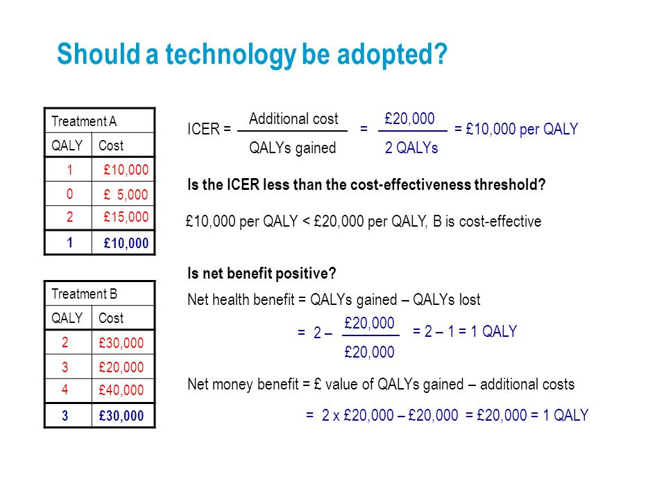 = 2 – £20,000 £20,000 Should a technology be adopted.
