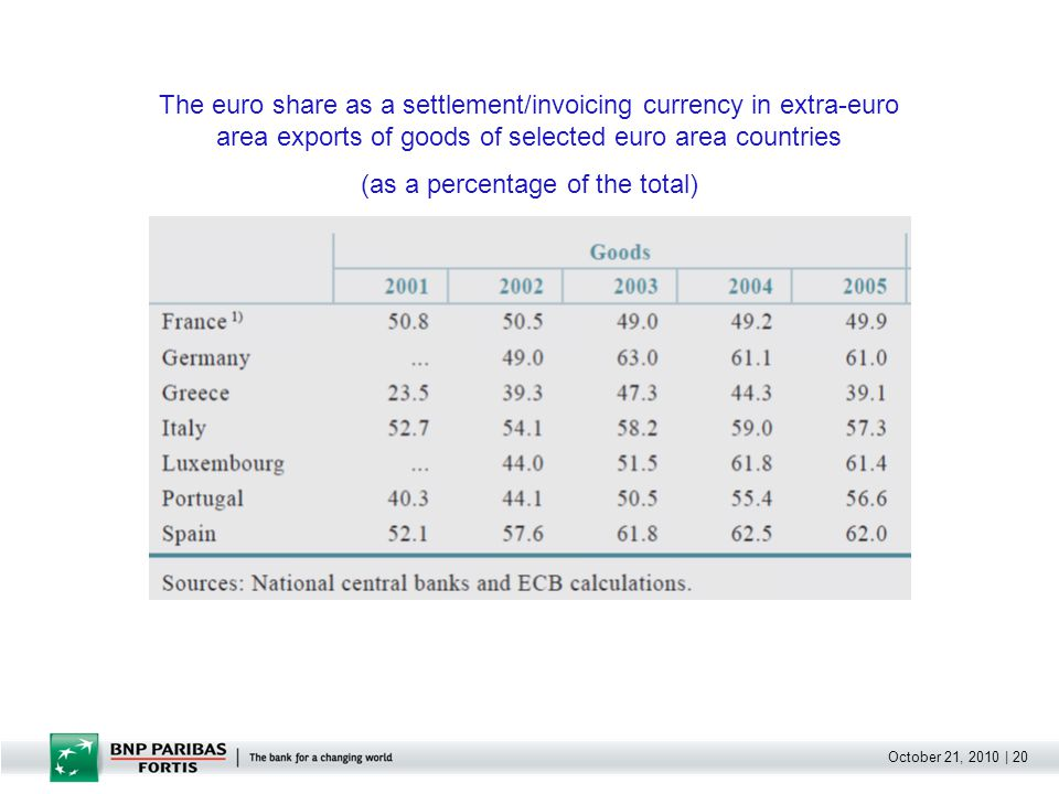 October 21, 2010 | 20 The euro share as a settlement/invoicing currency in extra-euro area exports of goods of selected euro area countries (as a perc
