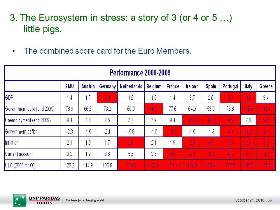 October 21, 2010 | 66 The combined score card for the Euro Members.