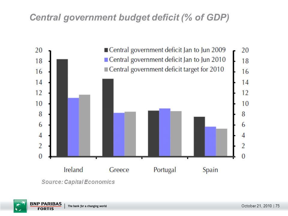 October 21, 2010 | 75 Central government budget deficit (% of GDP) Source: Capital Economics