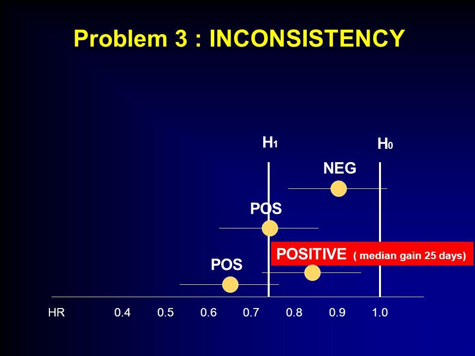 Problem 3 : INCONSISTENCY HR 0.4 0.5 0.6 0.7 0.8 0.9 1.0 H1H1 H 0 NEG POSITIVE ( median gain 25 days) POS