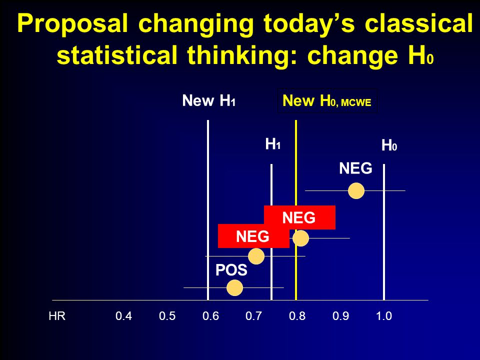 HR 0.4 0.5 0.6 0.7 0.8 0.9 1.0 New H 1 H1H1 New H 0, MCWE H 0 Proposal changing today's classical statistical thinking: change H 0 NEG LIMBO POS NEG