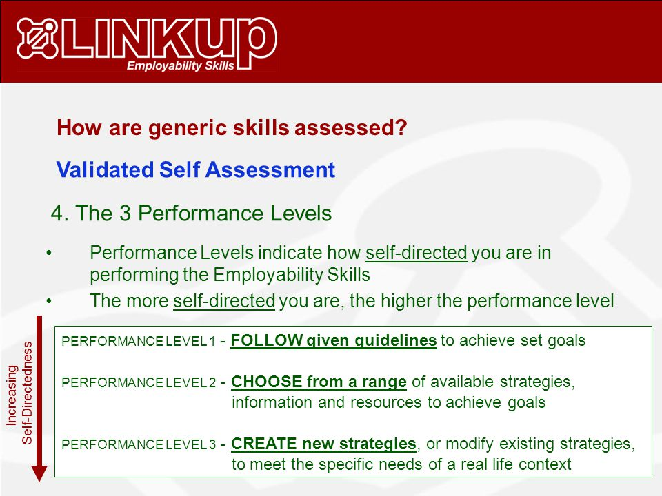 PERFORMANCE LEVEL 1 - FOLLOW given guidelines to achieve set goals PERFORMANCE LEVEL 2 - CHOOSE from a range of available strategies, information and resources to achieve goals PERFORMANCE LEVEL 3 - CREATE new strategies, or modify existing strategies, to meet the specific needs of a real life context Performance Levels indicate how self-directed you are in performing the Employability Skills The more self-directed you are, the higher the performance level Increasing Self-Directedness How are generic skills assessed.