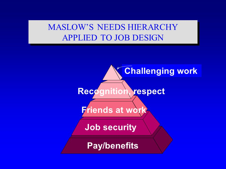MASLOW'S NEEDS HIERARCHY APPLIED TO JOB DESIGN Pay/benefits Job security Friends at work Challenging work Recognition, respect