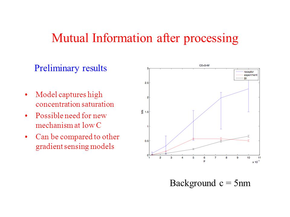 Mutual Information after processing Preliminary results Model captures high concentration saturation Possible need for new mechanism at low C Can be compared to other gradient sensing models Background c = 5nm