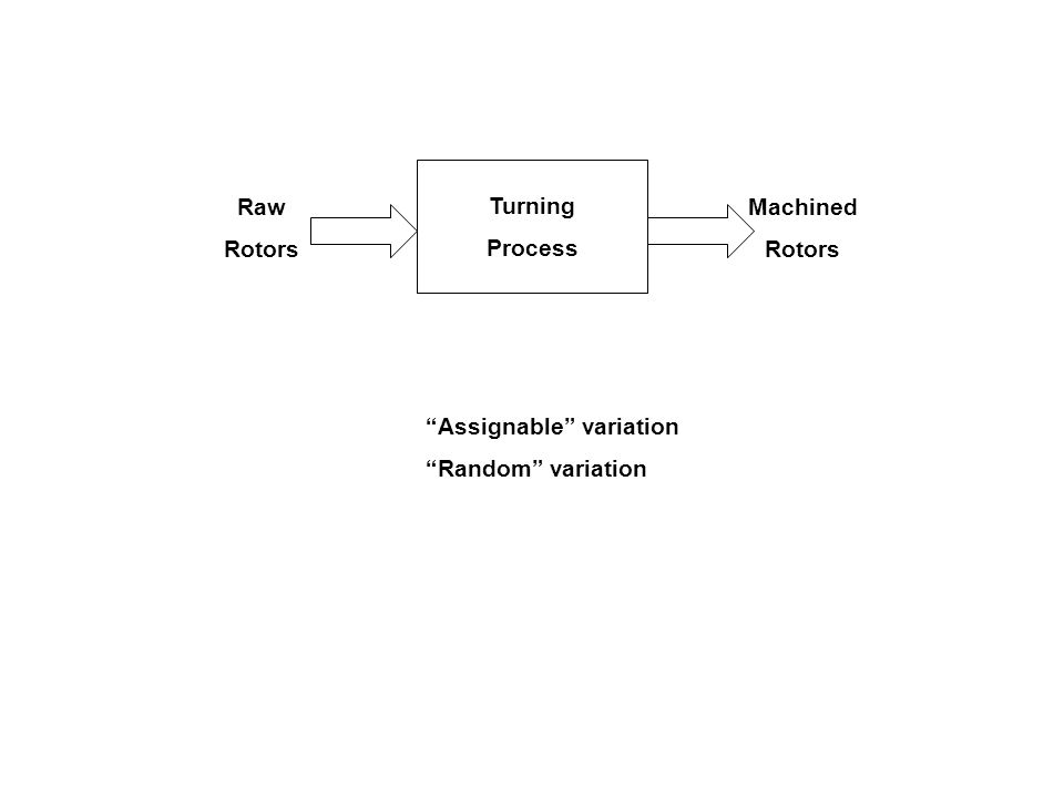 Turning Process Raw Rotors Machined Rotors Assignable variation Random variation
