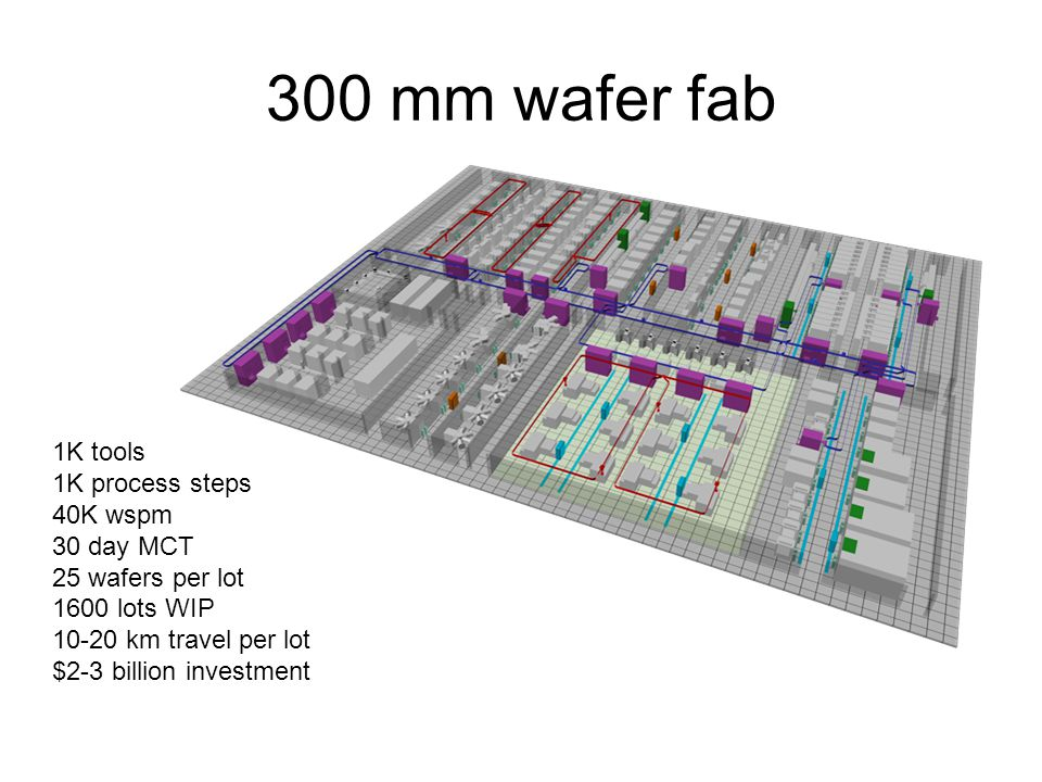 300 mm wafer fab 1K tools 1K process steps 40K wspm 30 day MCT 25 wafers per lot 1600 lots WIP 10-20 km travel per lot $2-3 billion investment