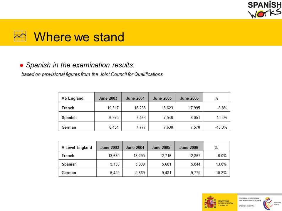  Where we stand ● Spanish in the examination results: based on provisional figures from the Joint Council for Qualifications GCSE EnglandJune 2003June 2004June 2005June 2006% French308,342295,970251,706216,481-29.8% German121,679118,014101,46686,680-28.8% Spanish56,79059,58857,73157,5611.4%