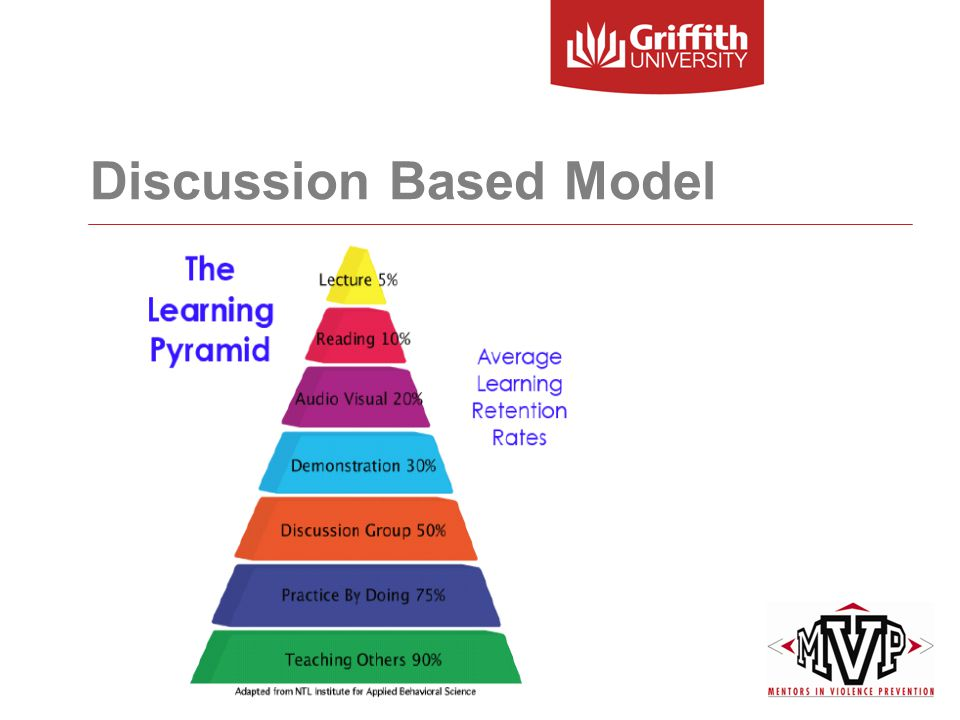 Discussion Based Model
