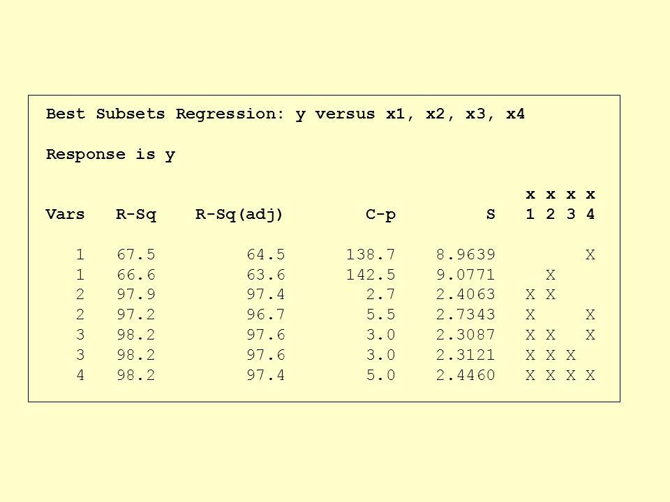 Best Subsets Regression: y versus x1, x2, x3, x4 Response is y x x x x Vars R-Sq R-Sq(adj) C-p S 1 2 3 4 1 67.5 64.5 138.7 8.9639 X 1 66.6 63.6 142.5