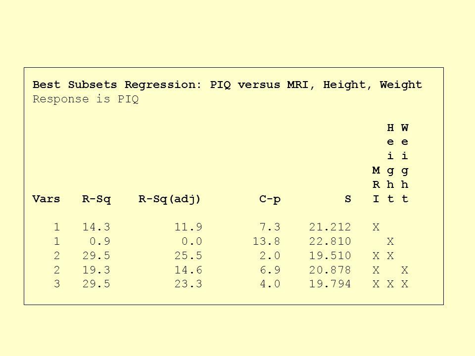 Best Subsets Regression: PIQ versus MRI, Height, Weight Response is PIQ H W e e i i M g g R h h Vars R-Sq R-Sq(adj) C-p S I t t 1 14.3 11.9 7.3 21.212