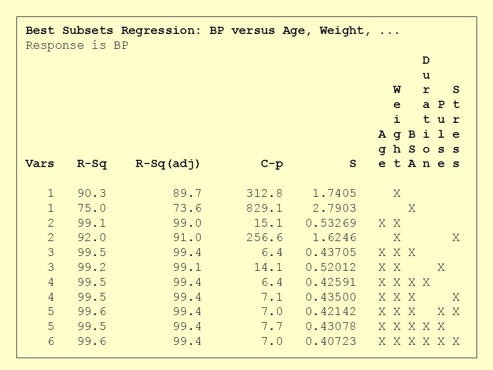 Best Subsets Regression: BP versus Age, Weight,... Response is BP D u W r S e a P t i t u r A g B i l e g h S o s s Vars R-Sq R-Sq(adj) C-p S e t A n