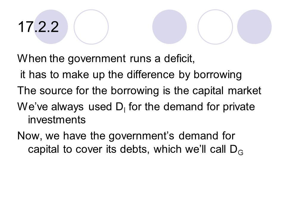 17.2.2 When the government runs a deficit, it has to make up the difference by borrowing The source for the borrowing is the capital market We've always used D I for the demand for private investments Now, we have the government's demand for capital to cover its debts, which we'll call D G