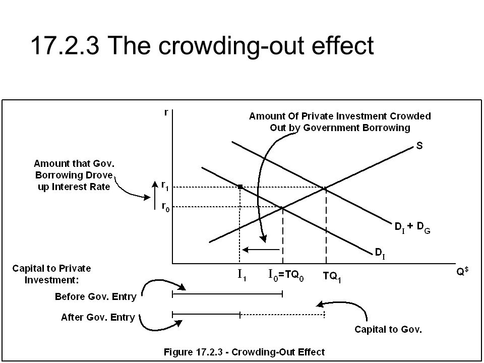 17.2.3 The crowding-out effect