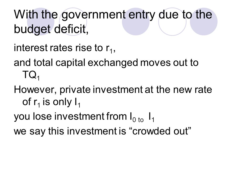 With the government entry due to the budget deficit, interest rates rise to r 1, and total capital exchanged moves out to TQ 1 However, private investment at the new rate of r 1 is only I 1 you lose investment from I 0 to I 1 we say this investment is crowded out