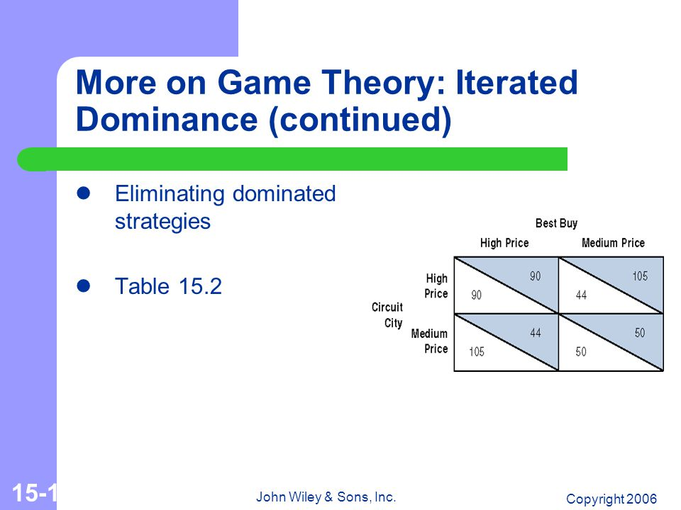 Copyright 2006 John Wiley & Sons, Inc. 15-13 More on Game Theory: Iterated Dominance (continued) Eliminating dominated strategies Table 15.2
