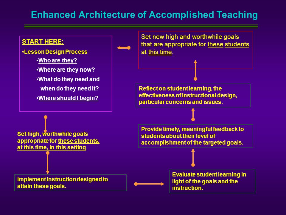 Enhanced Architecture of Accomplished Teaching START HERE: Lesson Design Process Who are they? Where are they now? What do they need and when do they