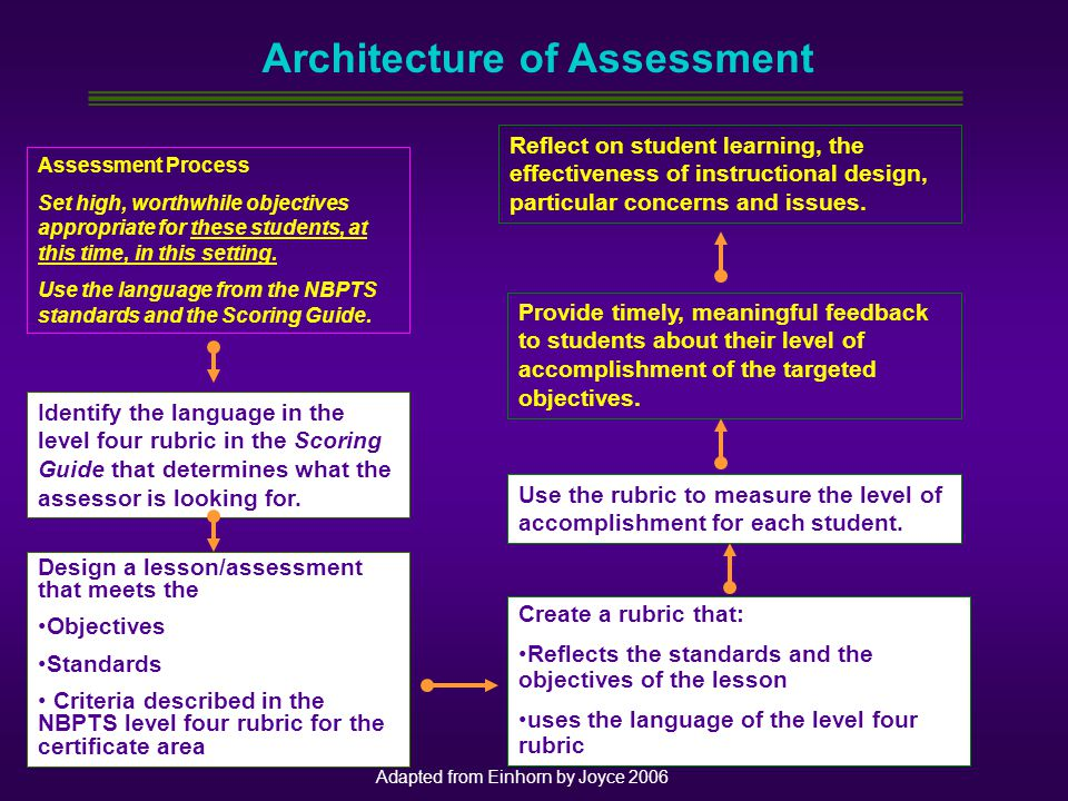 Architecture of Assessment Assessment Process Set high, worthwhile objectives appropriate for these students, at this time, in this setting. Use the l