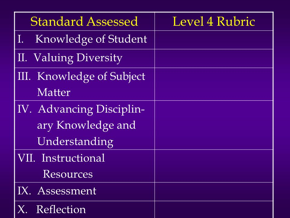 Standard AssessedLevel 4 Rubric I. Knowledge of Student II. Valuing Diversity III. Knowledge of Subject Matter IV. Advancing Disciplin- ary Knowledge