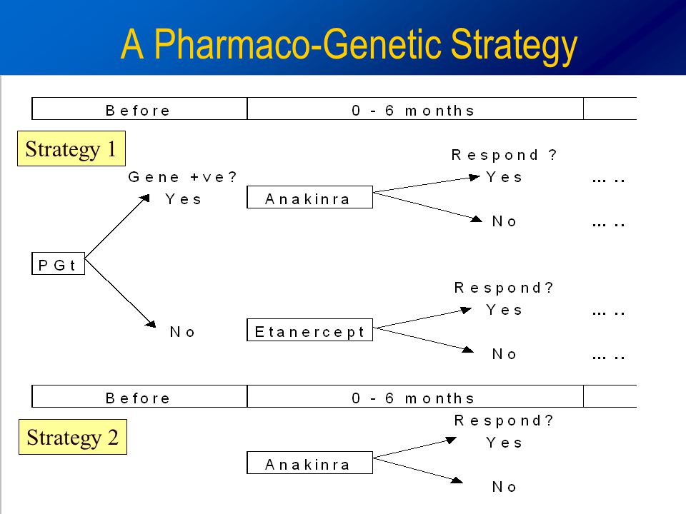A Pharmaco-Genetic Strategy Strategy 1 Strategy 2