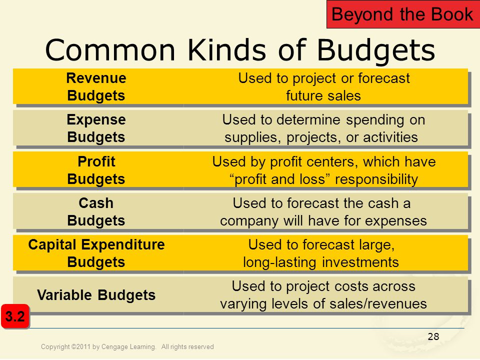 Copyright ©2011 by Cengage Learning. All rights reserved 28 Common Kinds of Budgets Cash Budgets Used to forecast the cash a company will have for exp