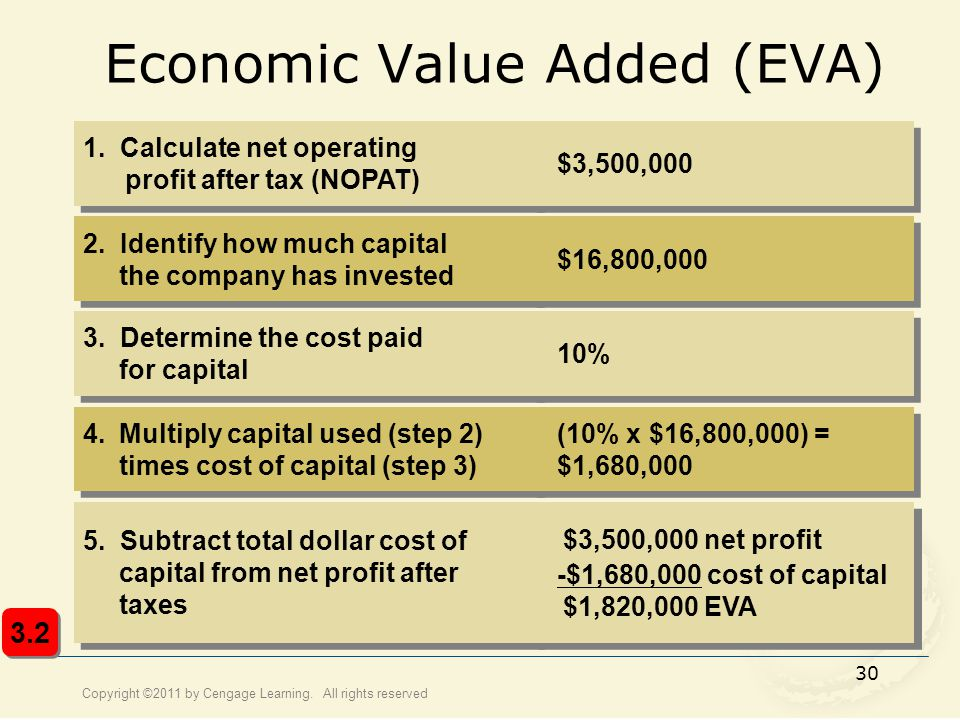 Copyright ©2011 by Cengage Learning. All rights reserved 30 Economic Value Added (EVA) 1. Calculate net operating profit after tax (NOPAT) 2. Identify