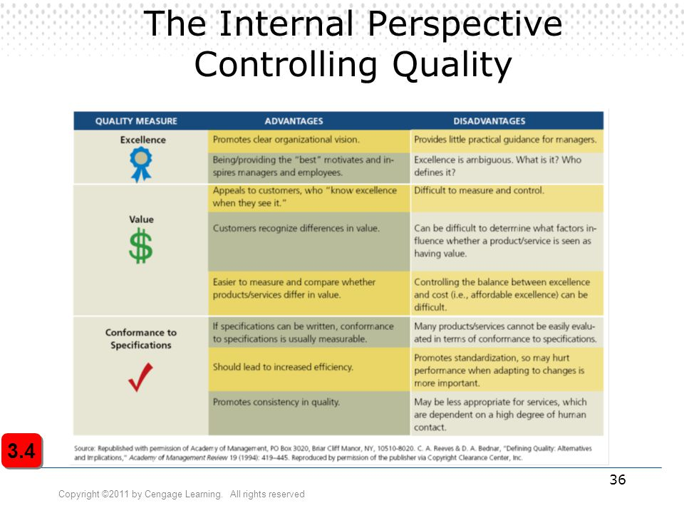 Copyright ©2011 by Cengage Learning. All rights reserved 36 The Internal Perspective Controlling Quality 3.4