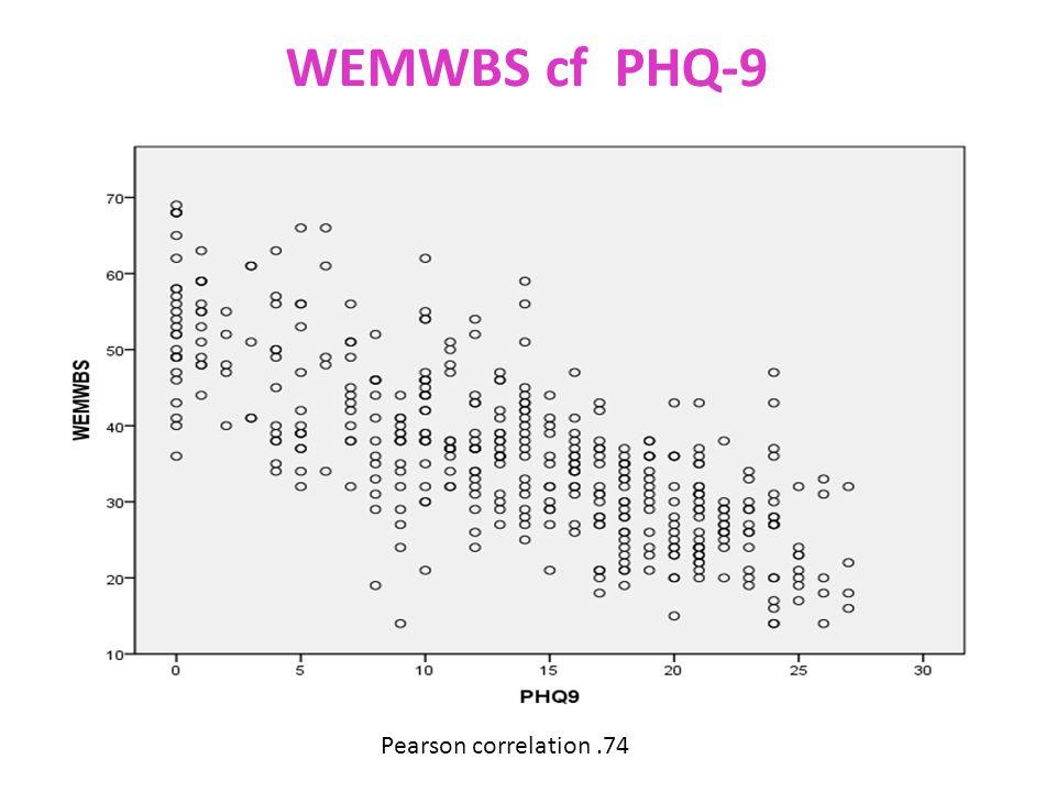 WEMWBS cf PHQ-9 Pearson correlation.74