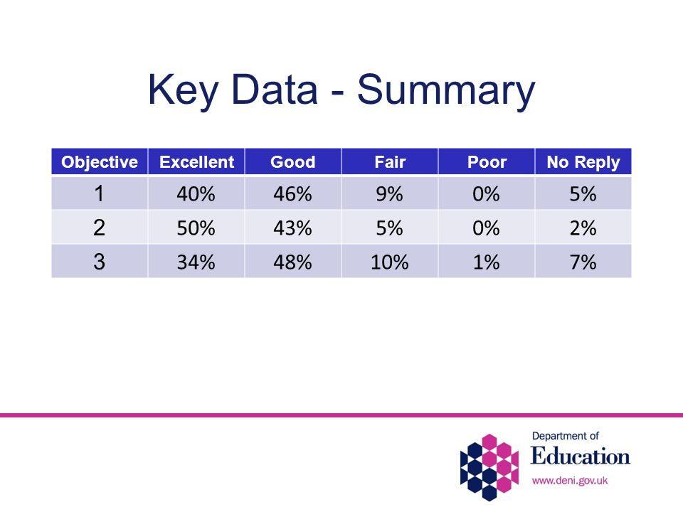 Key Data - Summary ObjectiveExcellentGoodFairPoorNo Reply 1 40%46%9%0%5% 2 50%43%5%0%2% 3 34%48%10%1%7%