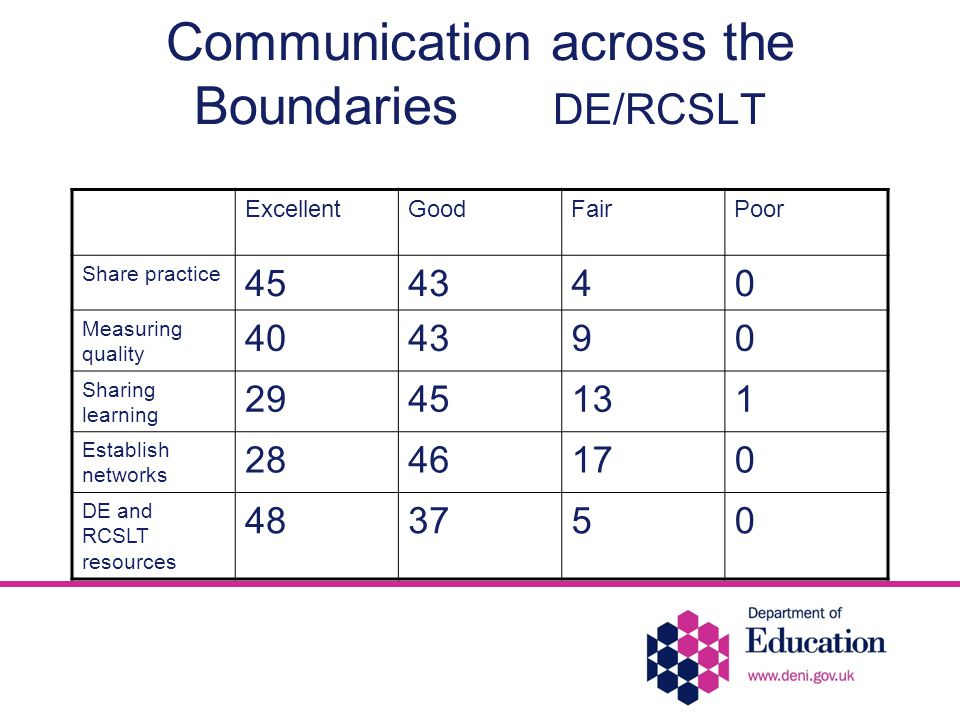 Communication across the Boundaries DE/RCSLT ExcellentGoodFairPoor Share practice 454340 Measuring quality 404390 Sharing learning 2945131 Establish networks 2846170 DE and RCSLT resources 483750