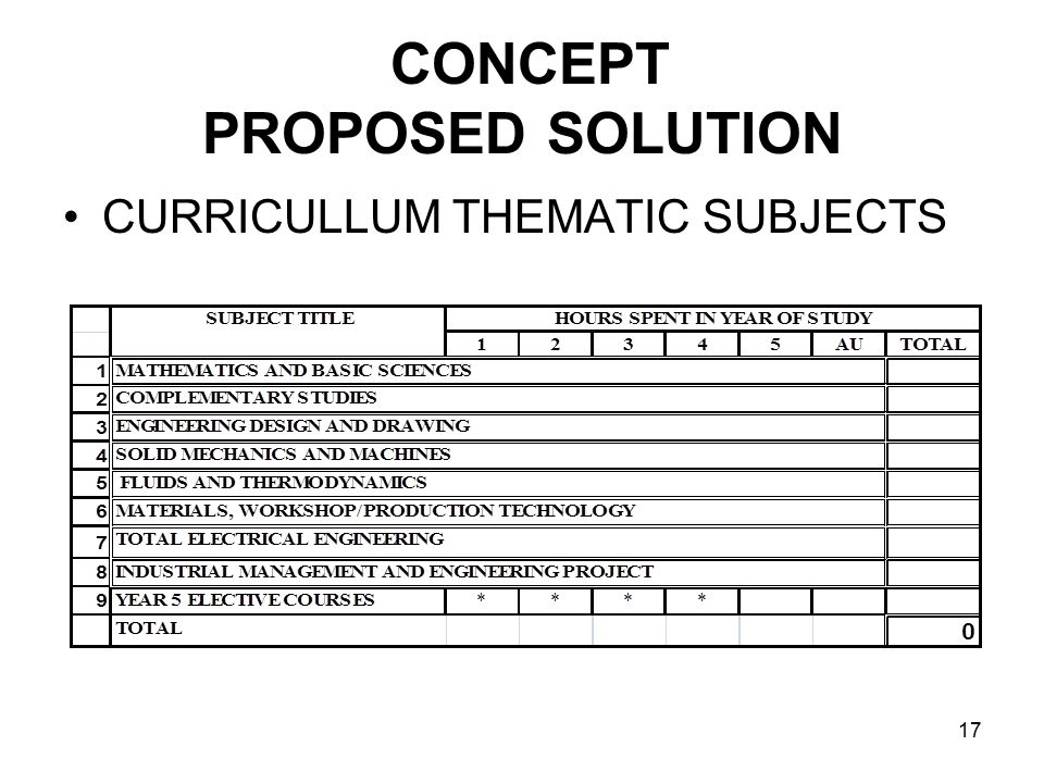 17 CONCEPT PROPOSED SOLUTION CURRICULLUM THEMATIC SUBJECTS