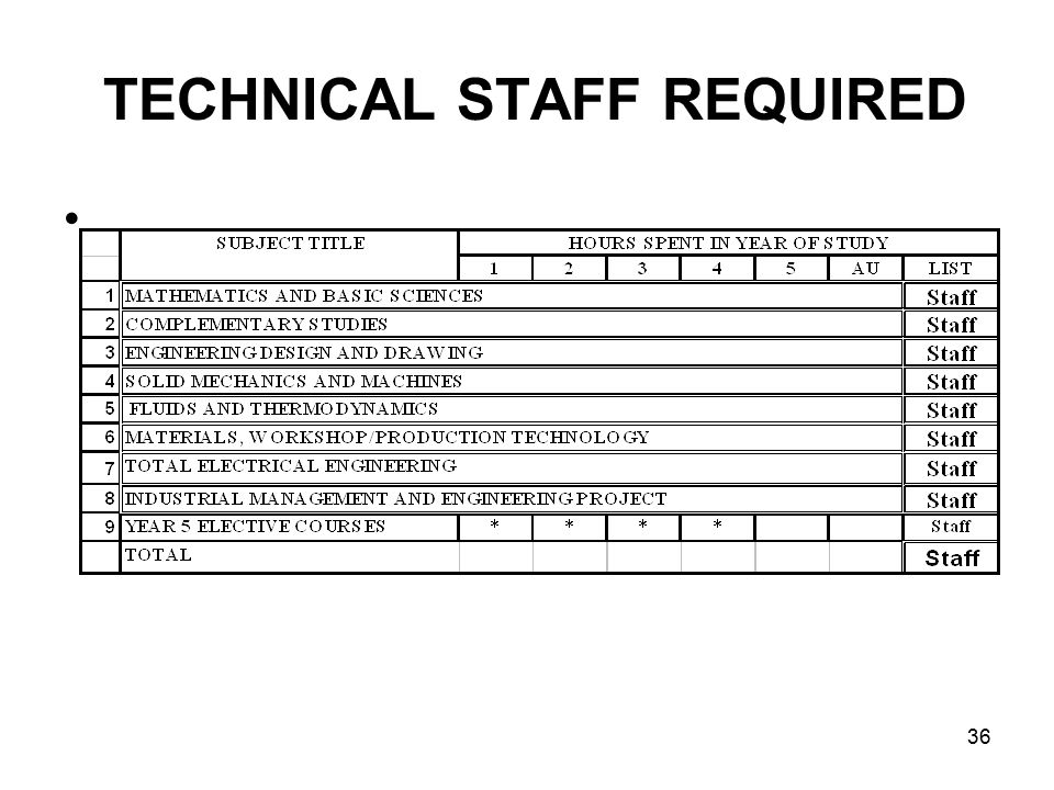 36 TECHNICAL STAFF REQUIRED