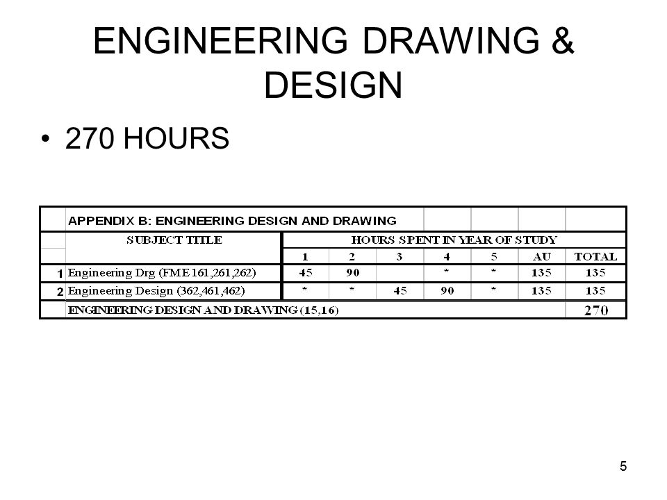 5 ENGINEERING DRAWING & DESIGN 270 HOURS