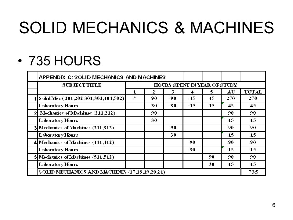 7 FLUIDS & THERMODYNAMICS 690 HOURS