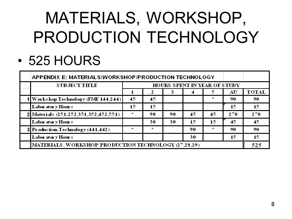 8 MATERIALS, WORKSHOP, PRODUCTION TECHNOLOGY 525 HOURS